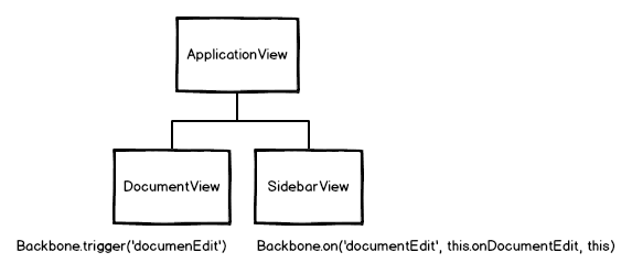 backbone-views-backbone-event-bus