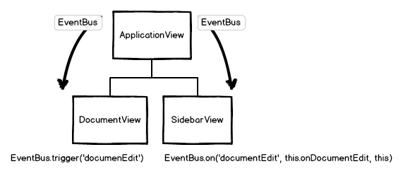 backbone-views-event-bus