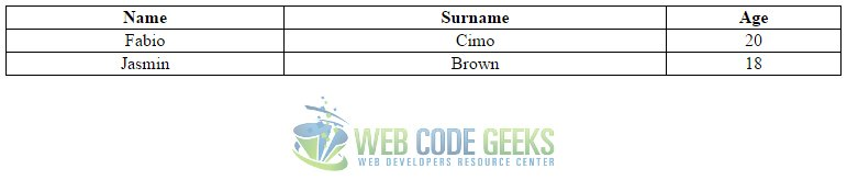 Css Table Design Example Web Code Geeks 2019