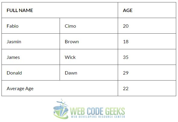 CSS Table Design Example | Web Code Geeks - 2019