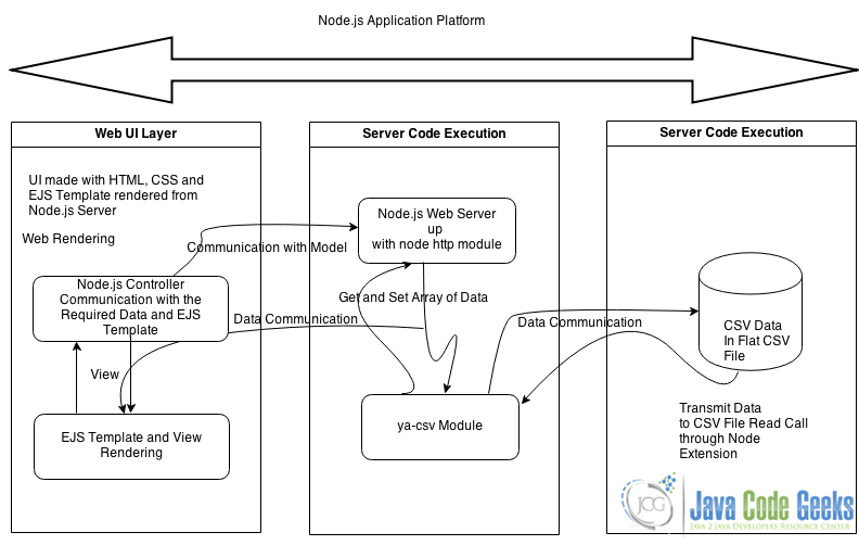Node.js: Full application example   Web Code Geeks - 2018
