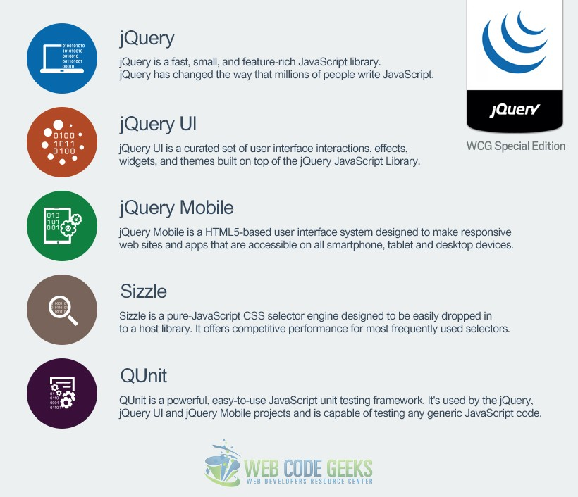 81 jQuery Interview Questions and Answers – The ULTIMATE