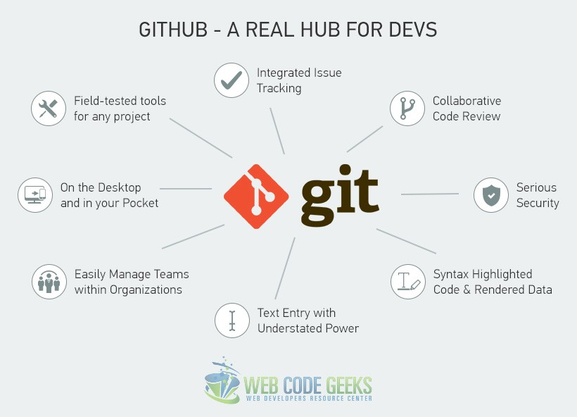 Git and GitHub - The Real Hub for Developers
