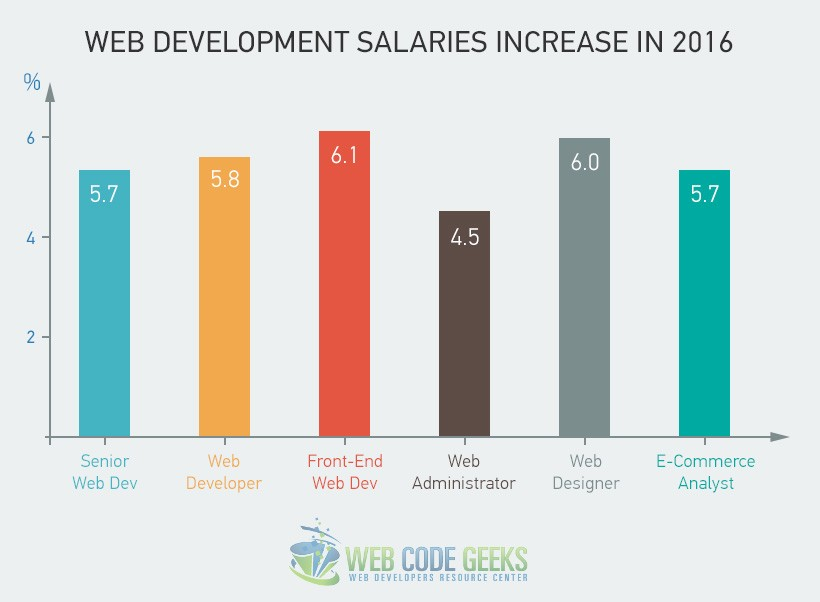Web Development Salaries Increase in 2016