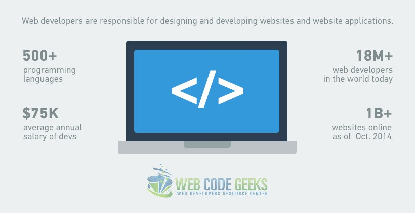 Short Facts on Web Development