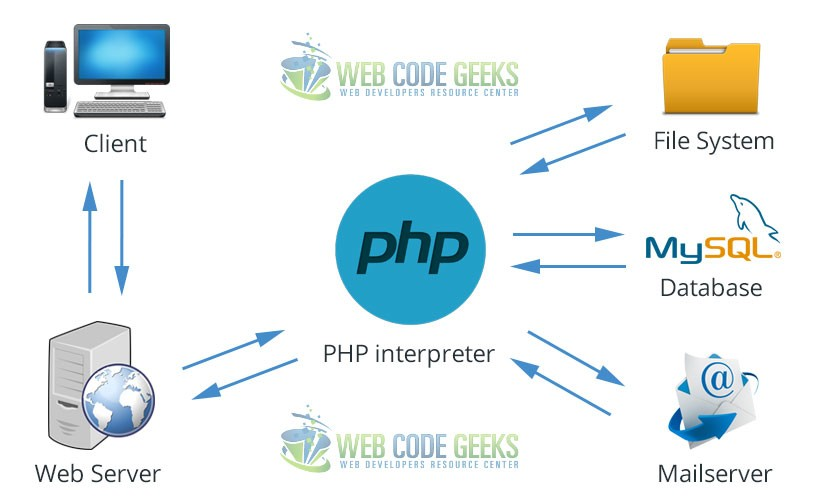 PHP Dynamic Content Interaction