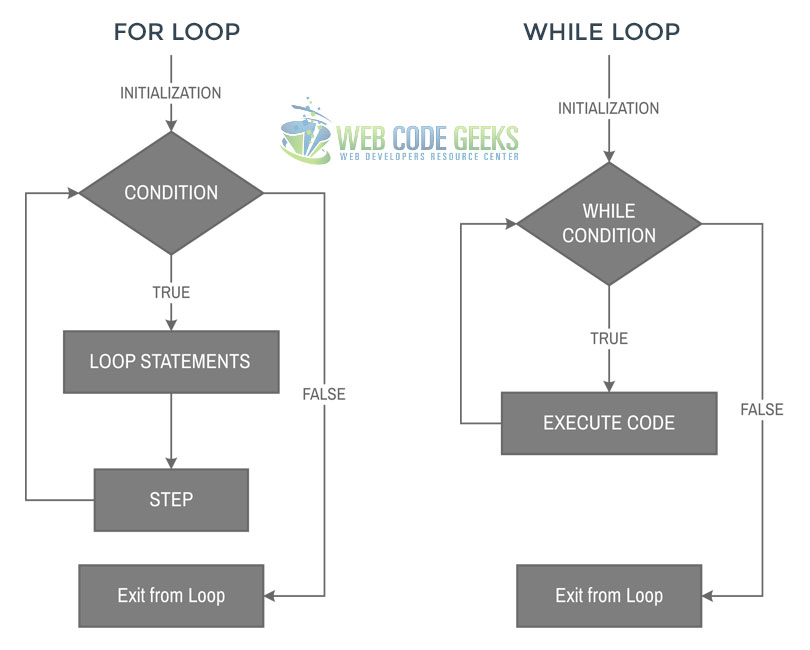PHP for and while Loops