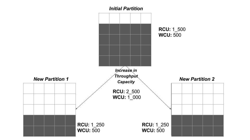 Partitioning Behavior of DynamoDB | Web Code Geeks - 2019