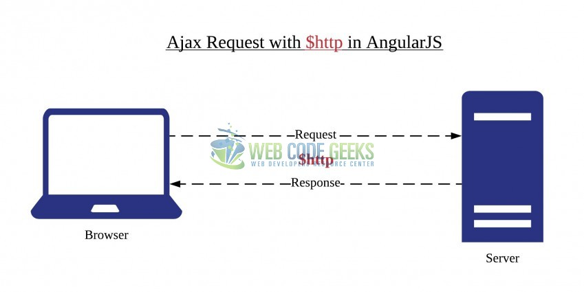 Fig. 1: Ajax request in Angular