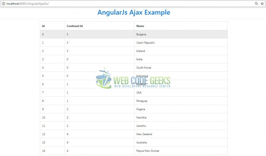 Fig. 8: Angular Ajax