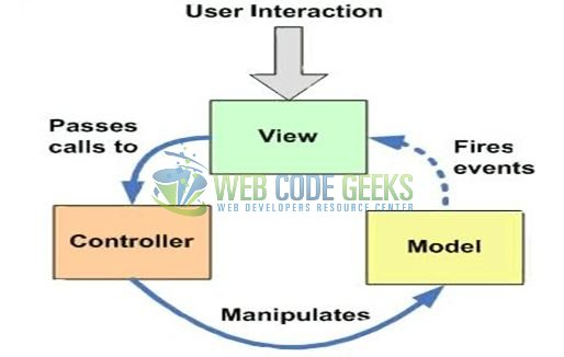Angularjs With Spring Mvc Example Web Code Geeks 2018