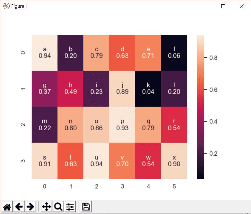 Seaborn Heatmap Tutorial (Python Data Visualization) | Web